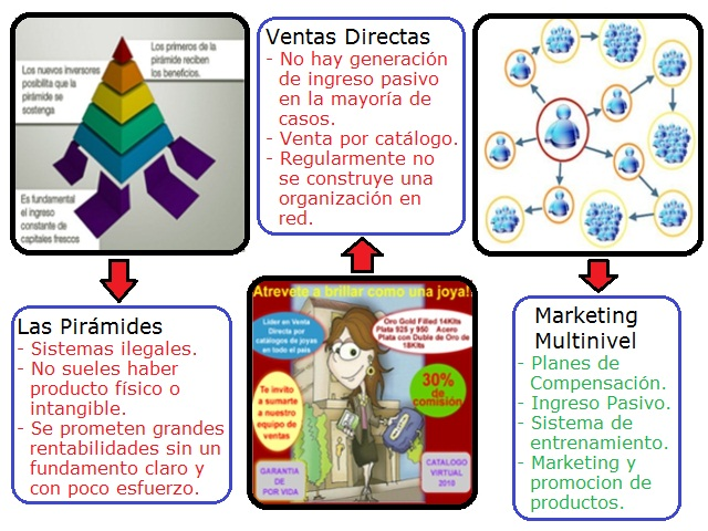 Diferencia entre Marketing Multinivel, un fraude pirámide y un sistema de venta directa simple