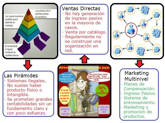 Diferencia entre Marketing Multinivel, un fraude pirámide y un sistema de venta directa simple