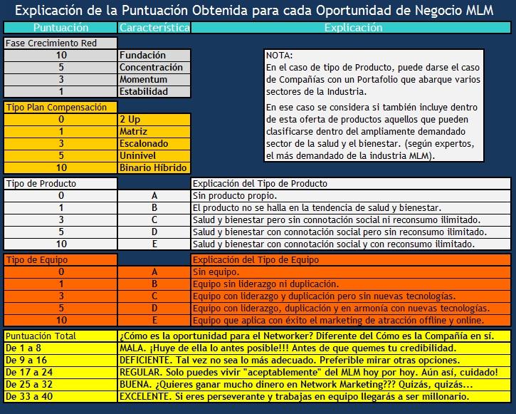 Criterios para Evaluar la Oportunidad de Negocio ofrecida por distintas Empresas Multinivel