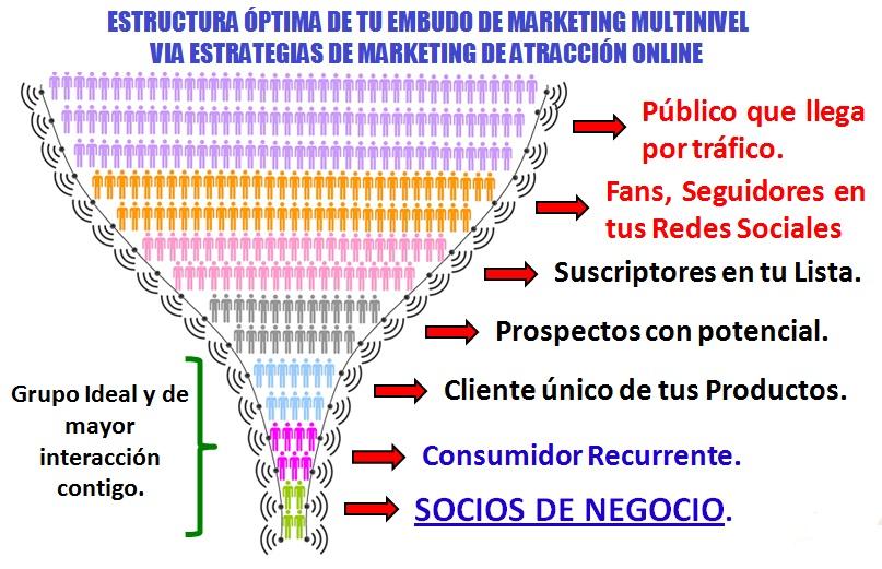 Embudo de Marketing Multinivel vía Marketing de Atracción Online