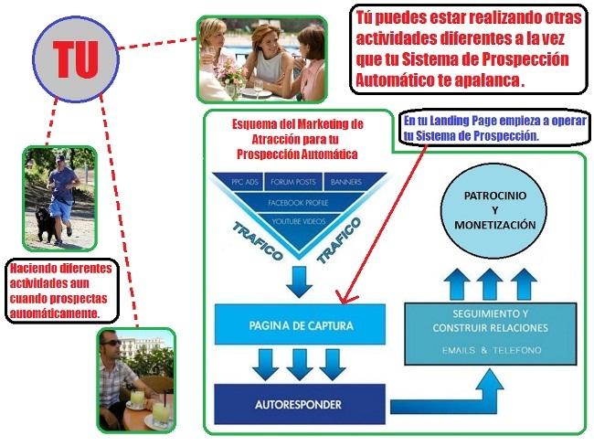 Generación de Prospectos, en piloto automático en Marketing Multinivel.