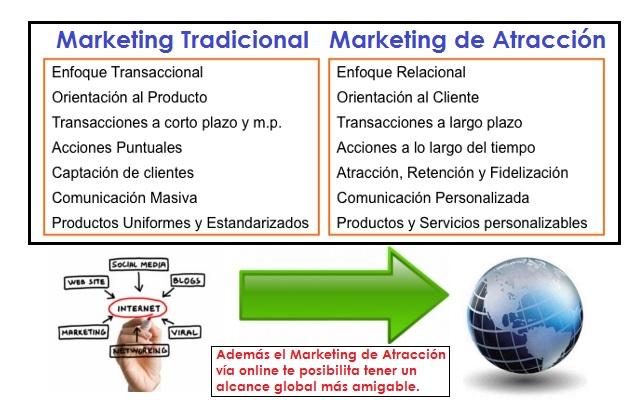 Transición al Marketing de Atraccion de tu Negocio