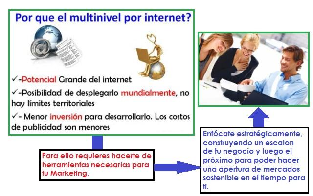 Multinivel en Internet - Internacionalización de tu Negocio