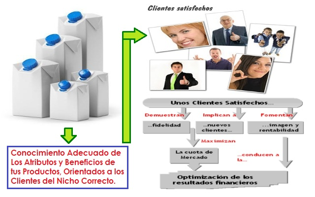Potencialización de tu Portafolio de Productos en Marketing Multinivel
