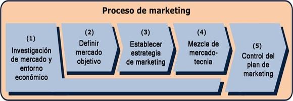 Procesos de también Involucra el Marketing de Atraccion en Multinivel