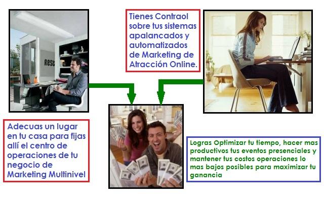 Tu Negocio en Casa - Marketing Multinivel